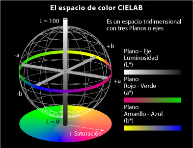 Diagrama del espacio de color CIELAB.