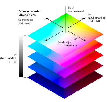 Diagrama del espacio de color CIELAB 1976.