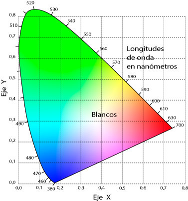 Resultado de imagen para diagrama de cromaticidad