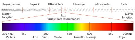 Resultado de imagen para espectro electromagnetico